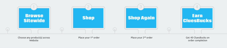 Process - ShopClues