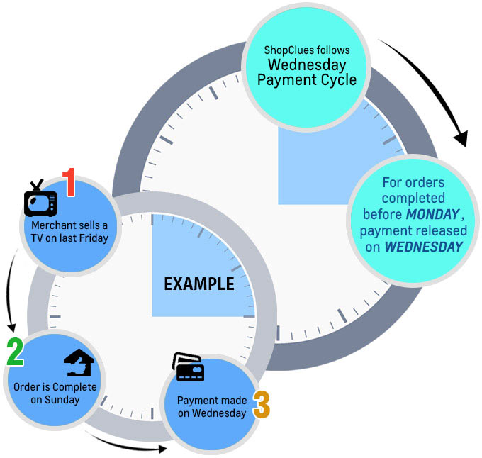 Payment Cycle-ShopClues