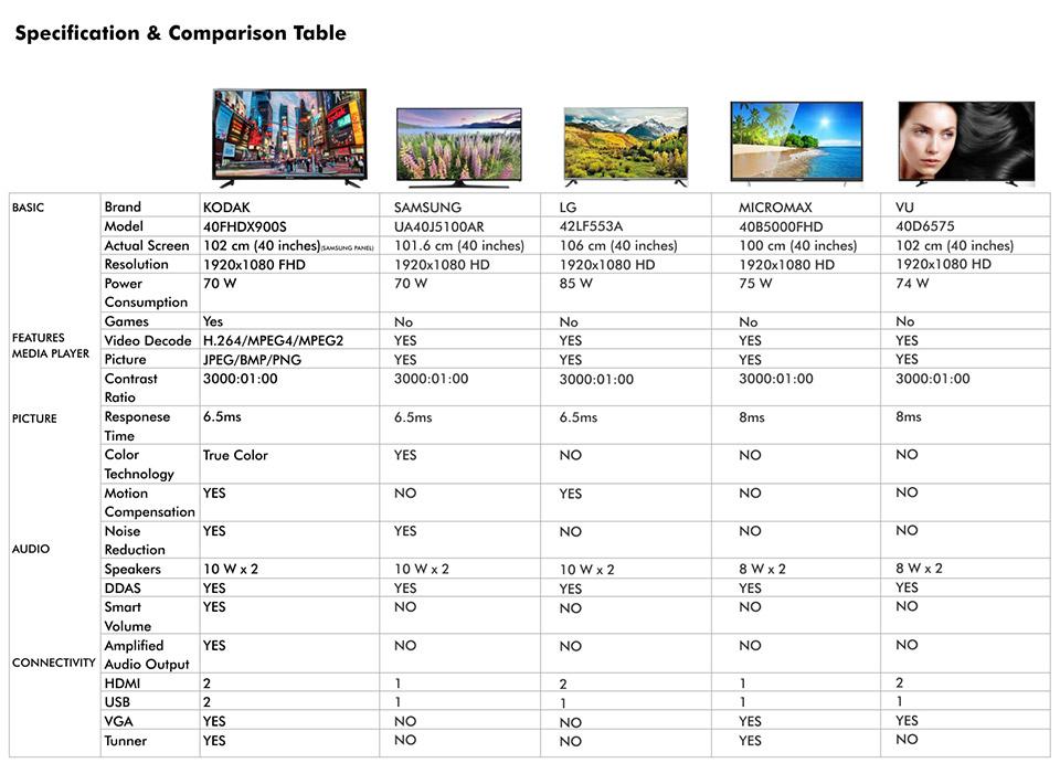 Kodak HD LED TV-ShopClues