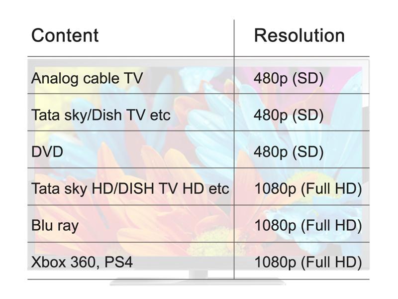 Resolution of TV
