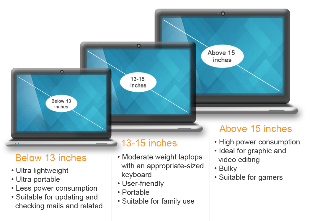 Laptop Screen Size