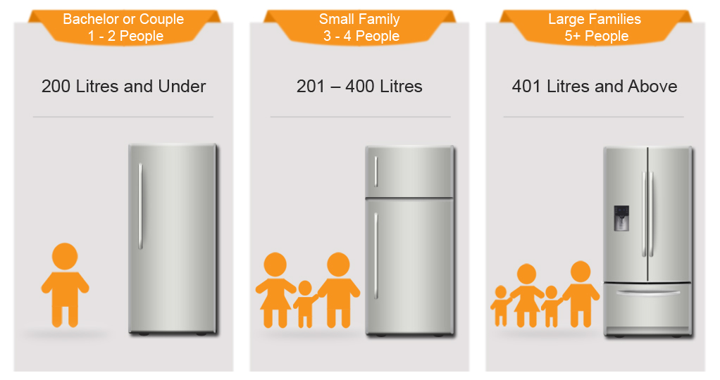 Refrigerator Capacity