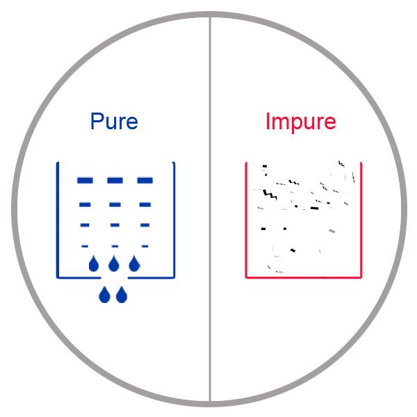 Purity Indicators