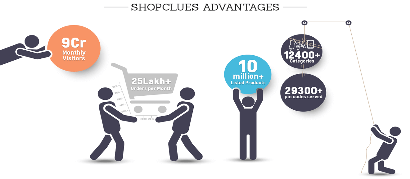 Why Shopclues for Selling Orders ?