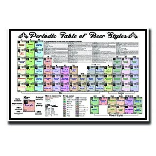 Periodic table of beer styles poster urtaz Image collections