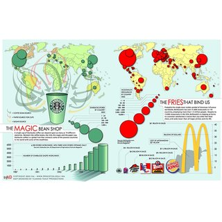 Vinteja Charts Of - Mcdonalds  Starbucks World - A3 Poster Print