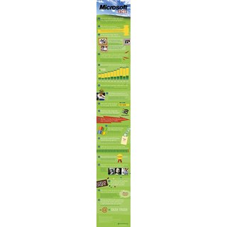 Vinteja Charts Of - Microsoft Facts - A3 Poster Print