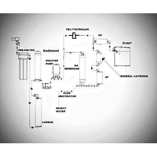 Aquafresh Swift 15 Ltr. RO+UV+UF+TDS Controller Water Purifier on