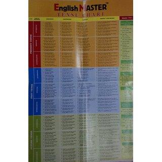 English Master Tense Chart